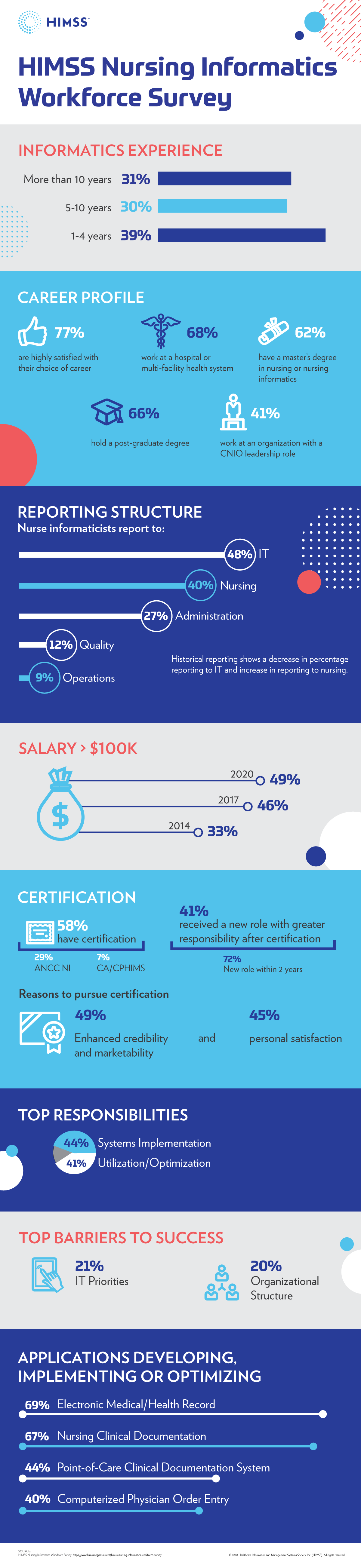 Infographic explaining nursing informatics workforce data